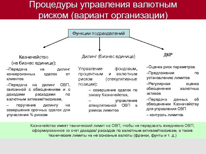 Процедуры управления валютным риском (вариант организации) Функции подразделений Казначейство (не бизнес единица): –Передача на