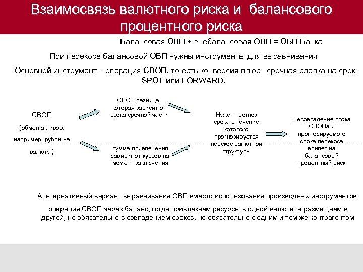 Взаимосвязь валютного риска и балансового процентного риска Балансовая ОВП + внебалансовая ОВП = ОВП