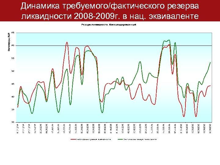 Динамика требуемого/фактического резерва ликвидности 2008 -2009 г. в нац. эквиваленте