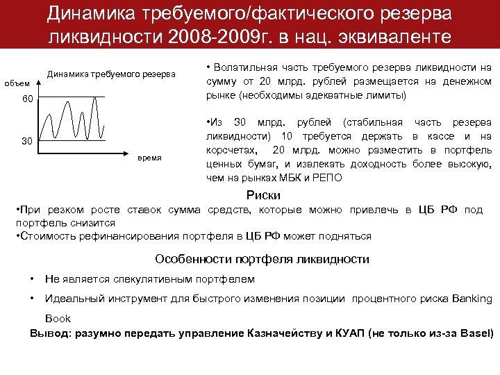 Динамика требуемого/фактического резерва ликвидности 2008 -2009 г. в нац. эквиваленте объем Динамика требуемого резерва