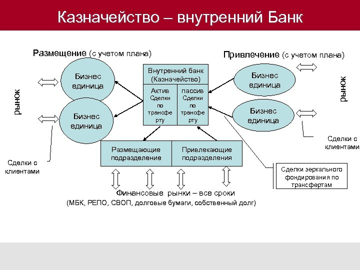 Казначейство – внутренний Банк Сделки с клиентами Бизнес единица Привлечение (с учетом плана) Внутренний
