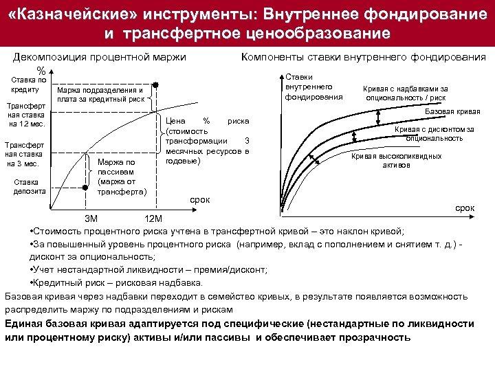 «Казначейские» инструменты: Внутреннее фондирование и трансфертное ценообразование Компоненты ставки внутреннего фондирования Декомпозиция процентной