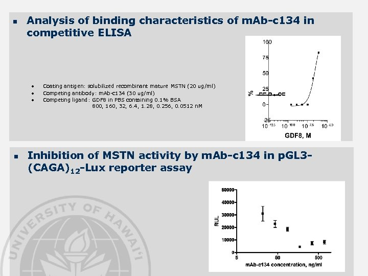 n Analysis of binding characteristics of m. Ab-c 134 in competitive ELISA • •