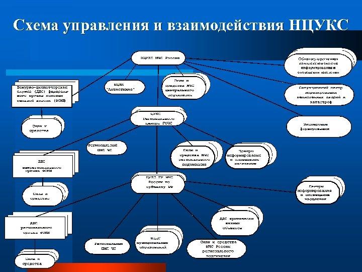 Схема управления и взаимодействия НЦУКС