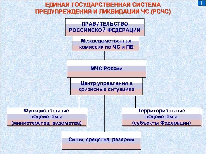 ЕДИНАЯ ГОСУДАРСТВЕННАЯ СИСТЕМА ПРЕДУПРЕЖДЕНИЯ И ЛИКВИДАЦИИ ЧС (РСЧС) ПРАВИТЕЛЬСТВО РОССИЙСКОЙ ФЕДЕРАЦИИ Межведомственная комиссия по