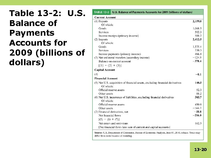 Table 13 -2: U. S. Balance of Payments Accounts for 2009 (billions of dollars)