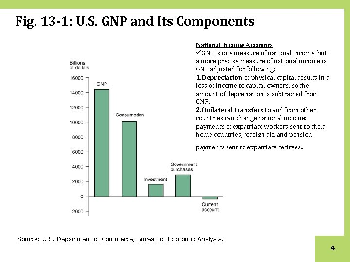 Fig. 13 -1: U. S. GNP and Its Components National Income Accounts üGNP is