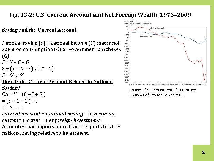 Fig. 13 -2: U. S. Current Account and Net Foreign Wealth, 1976– 2009 Saving