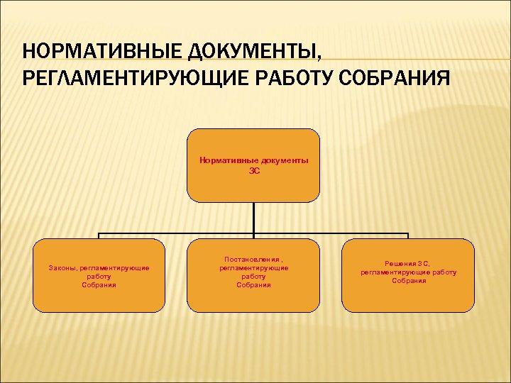 НОРМАТИВНЫЕ ДОКУМЕНТЫ, РЕГЛАМЕНТИРУЮЩИЕ РАБОТУ СОБРАНИЯ Нормативные документы ЗС Законы, регламентирующие работу Собрания Постановления ,