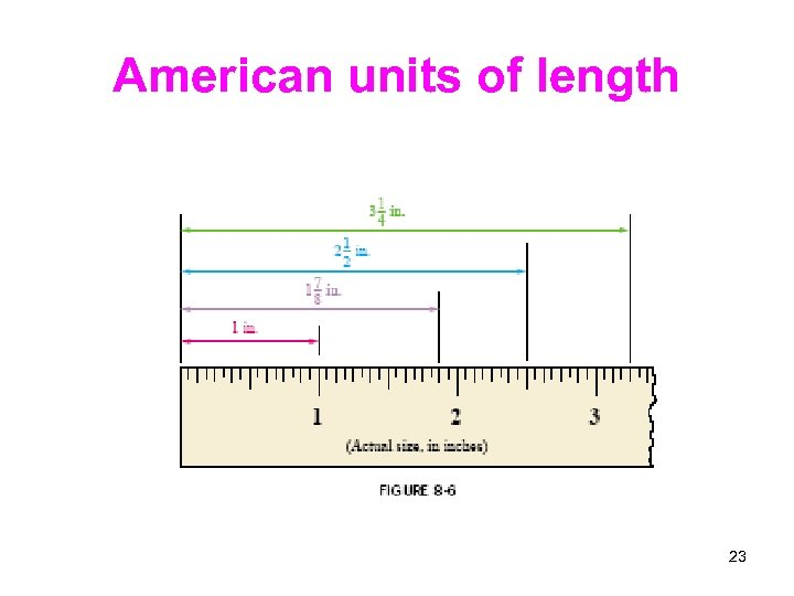 American units of length 23