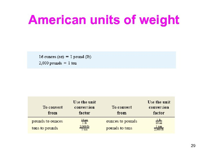 American units of weight 29