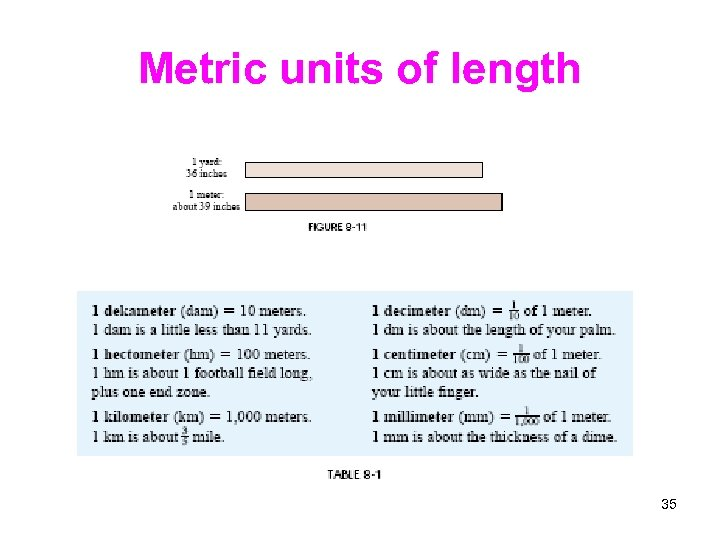 Metric units of length 35