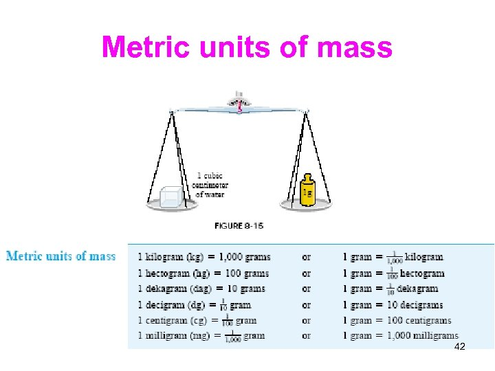 Metric units of mass 42