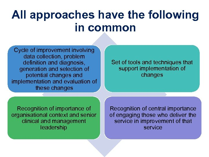 All approaches have the following in common Cycle of improvement involving data collection, problem
