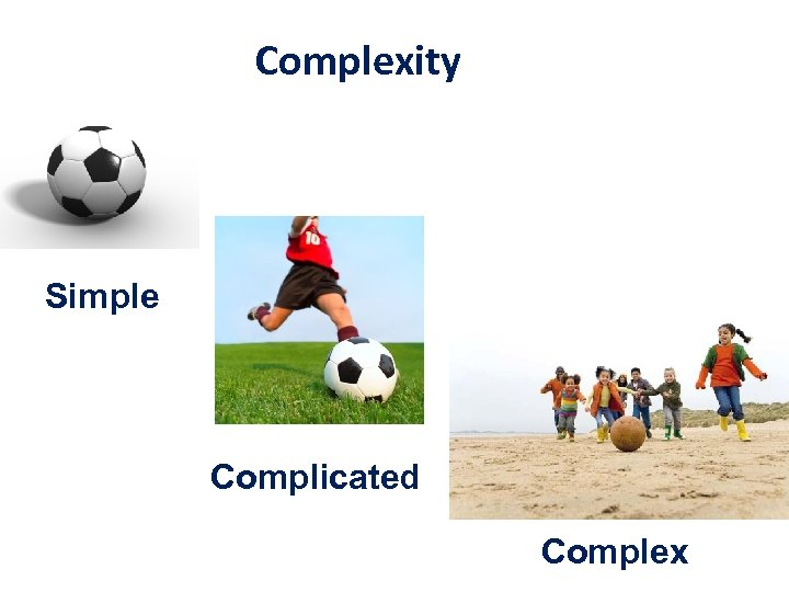 Complexity Simple Complicated Complex