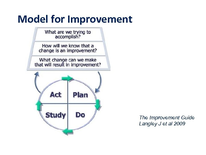 Model for Improvement The Improvement Guide Langley J et al 2009