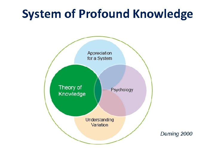 System of Profound Knowledge Deming 2000