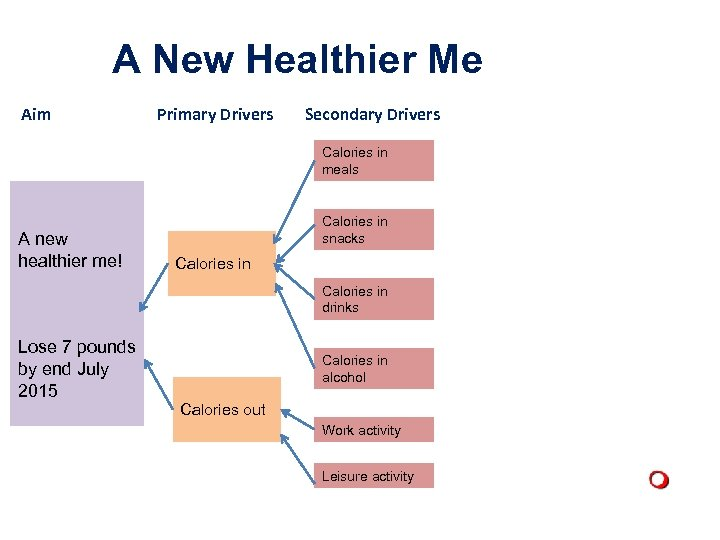 A New Healthier Me Aim Primary Drivers Secondary Drivers Calories in meals A new