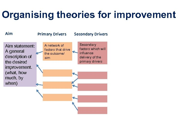 Organising theories for improvement Aim statement: A general description of the desired improvement. (what,