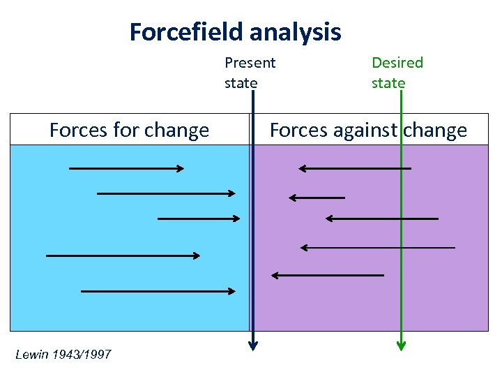 Forcefield analysis Present state Forces for change Lewin 1943/1997 Desired state Forces against change