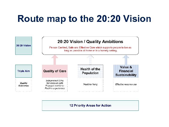 Route map to the 20: 20 Vision