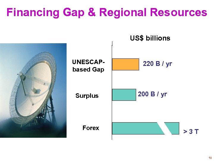 Financing Gap & Regional Resources US$ billions UNESCAPbased Gap Surplus Forex 220 B /