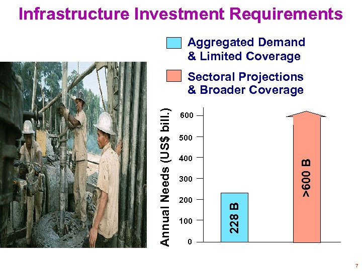 Infrastructure Investment Requirements Aggregated Demand & Limited Coverage 600 500 >600 B 400 300