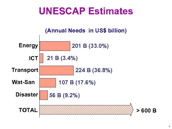 UNESCAP Estimates (Annual Needs in US$ billion) Energy ICT 201 B (33. 0%) 21