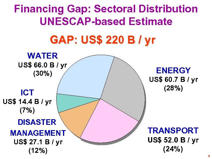 Financing Gap: Sectoral Distribution UNESCAP-based Estimate GAP: US$ 220 B / yr WATER US$