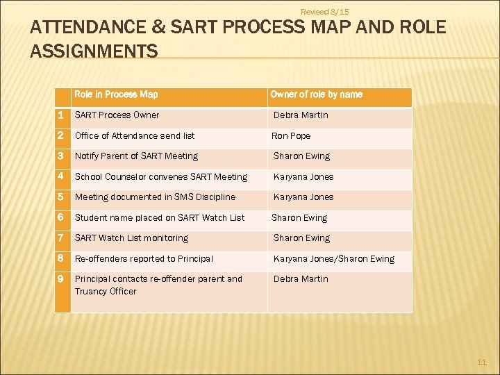 Revised 8/15 ATTENDANCE & SART PROCESS MAP AND ROLE ASSIGNMENTS Role in Process Map