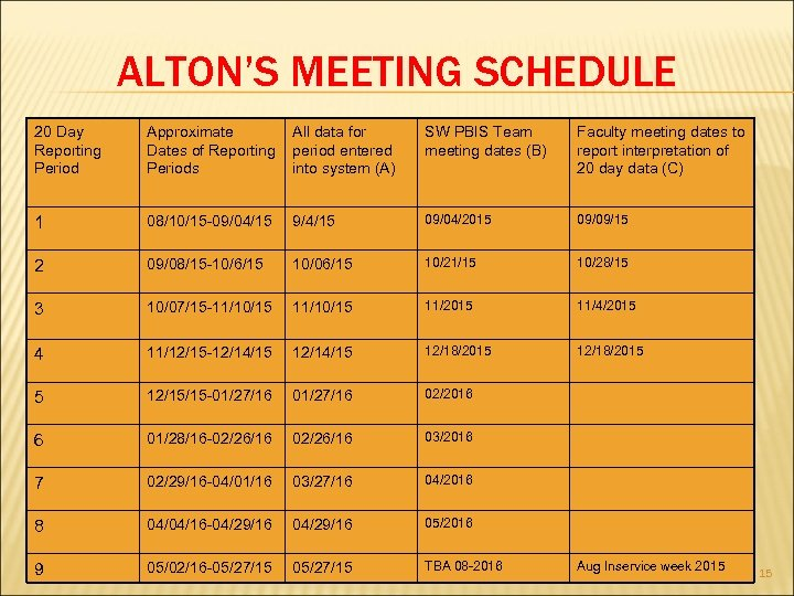 ALTON'S MEETING SCHEDULE 20 Day Reporting Period Approximate Dates of Reporting Periods All data