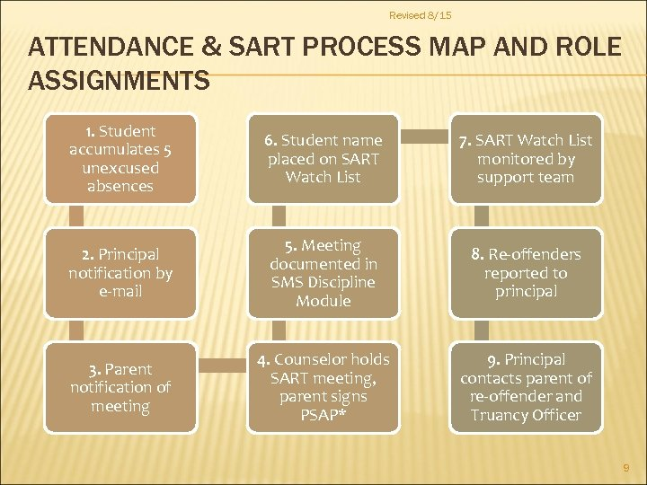 Revised 8/15 ATTENDANCE & SART PROCESS MAP AND ROLE ASSIGNMENTS 1. Student accumulates 5