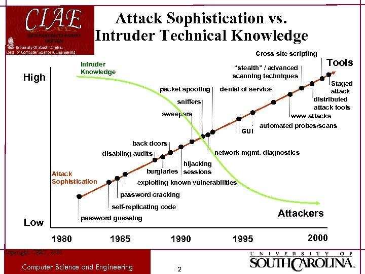 "Attack Sophistication vs. Intruder Technical Knowledge Cross site scripting Intruder Knowledge High ""stealth"" /"