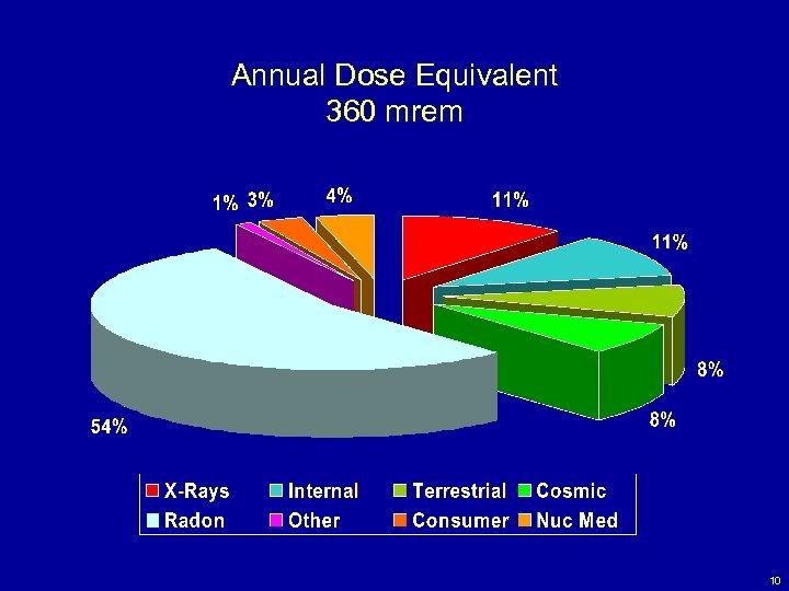 Annual Dose Equivalent 360 mrem 10