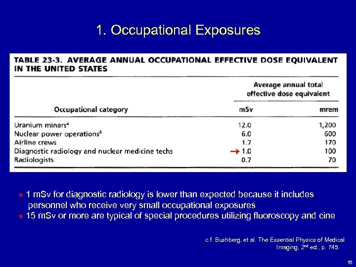 1. Occupational Exposures 1 m. Sv for diagnostic radiology is lower than expected because