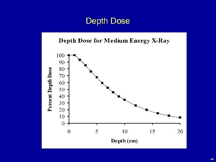Depth Dose 44