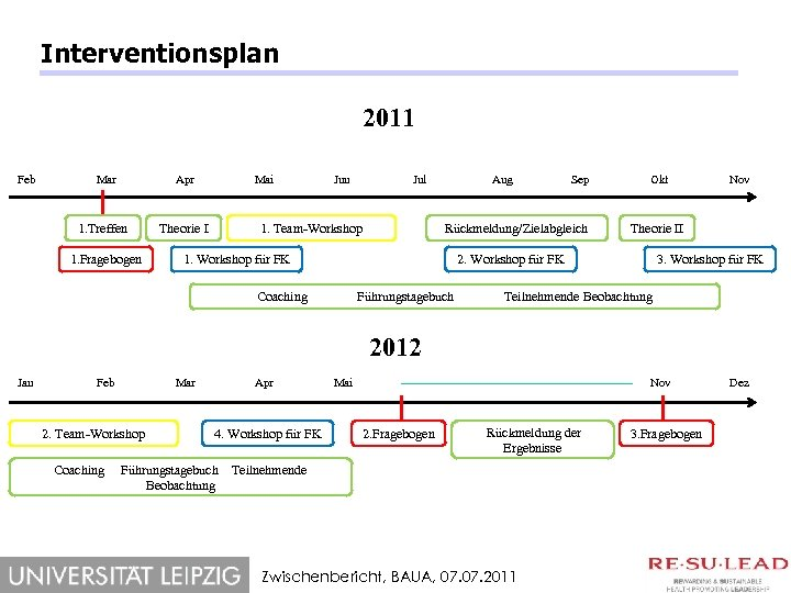 Interventionsplan 2011 Feb Mar Apr 1. Treffen 1. Fragebogen Mai Theorie I Jun Jul
