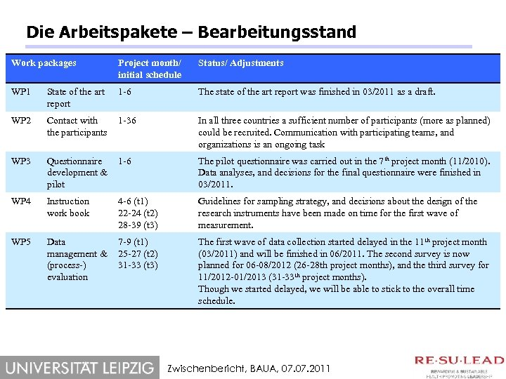 Die Arbeitspakete – Bearbeitungsstand Work packages Project month/ initial schedule Status/ Adjustments WP 1