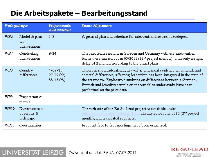 Die Arbeitspakete – Bearbeitungsstand Work packages Project month/ initial schedule Status/ Adjustments WP 6