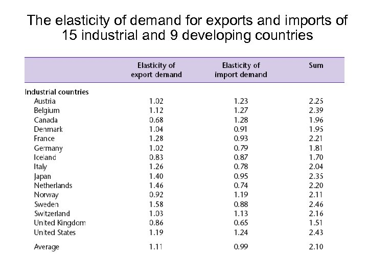 The elasticity of demand for exports and imports of 15 industrial and 9 developing