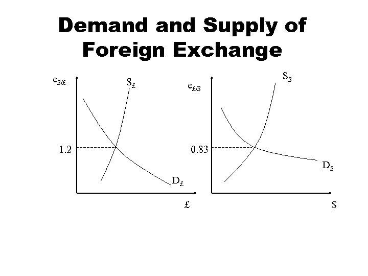 Demand Supply of Foreign Exchange e$/£ S£ e£/$ 1. 2 S$ 0. 83 D$