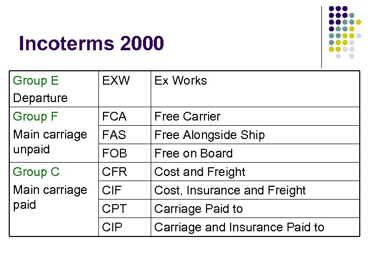 Incoterms 2000 Group E Departure Group F Main carriage unpaid Group C Main carriage