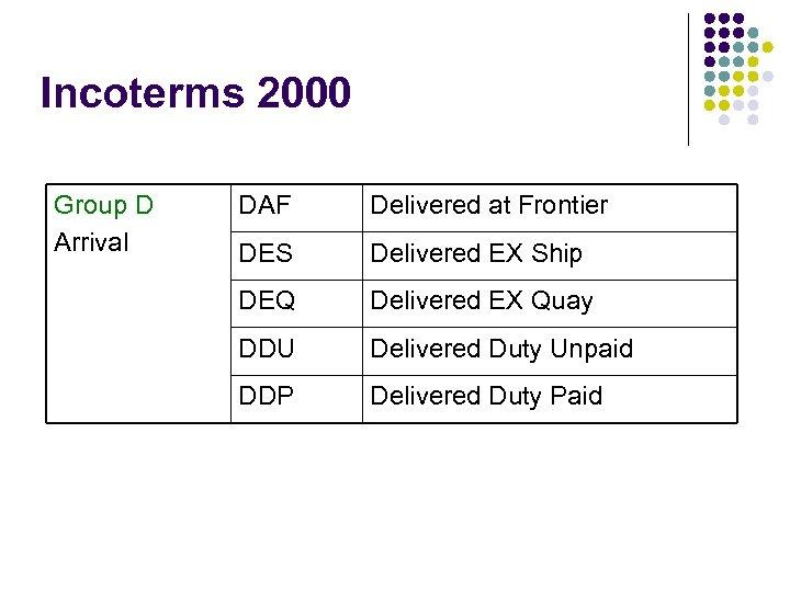 Incoterms 2000 Group D Arrival DAF Delivered at Frontier DES Delivered EX Ship DEQ