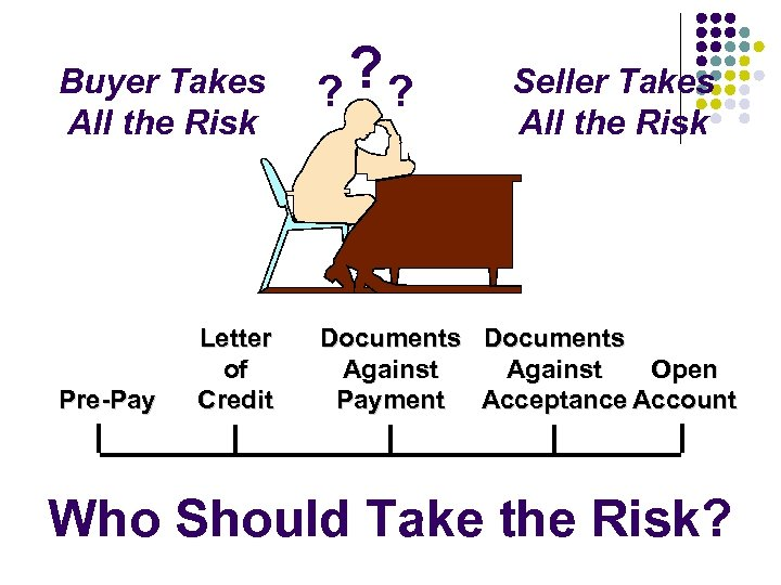 Buyer Takes All the Risk Pre-Pay Letter of Credit ? ? ? Seller Takes