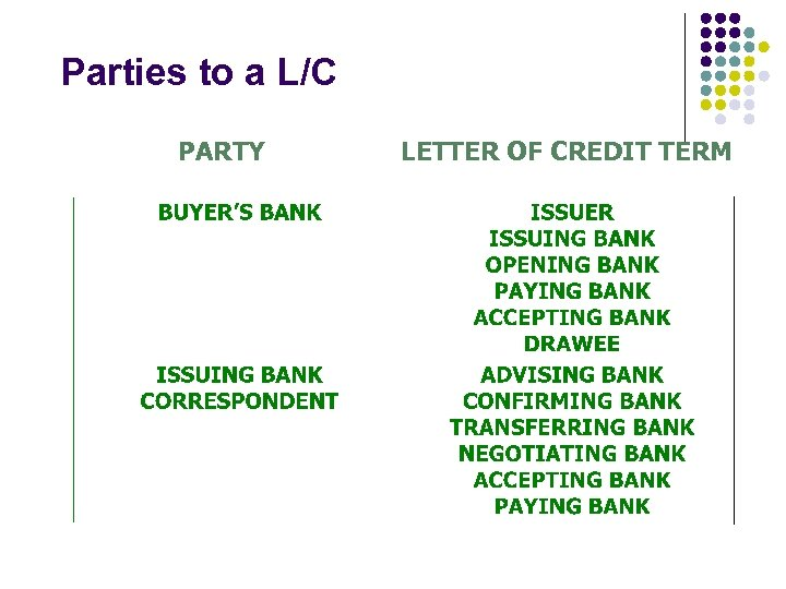 Parties to a L/C PARTY LETTER OF CREDIT TERM