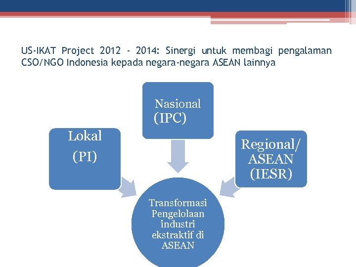 US-IKAT Project 2012 - 2014: Sinergi untuk membagi pengalaman CSO/NGO Indonesia kepada negara-negara ASEAN