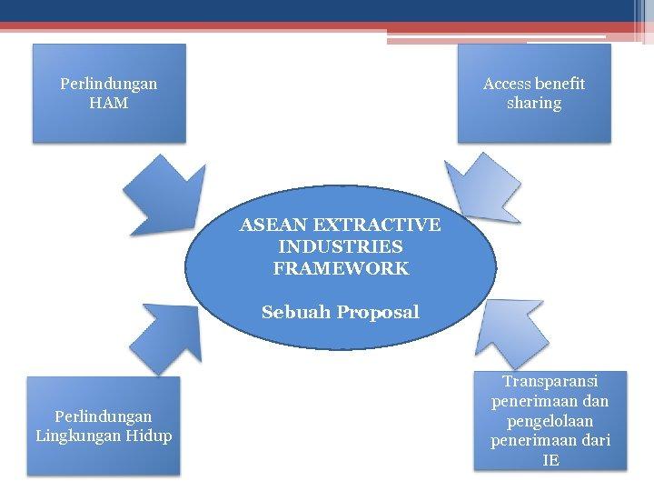 Perlindungan HAM Access benefit sharing ASEAN EXTRACTIVE INDUSTRIES FRAMEWORK Sebuah Proposal Perlindungan Lingkungan Hidup