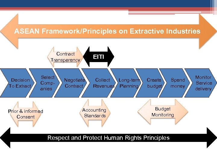 ASEAN Framework/Principles on Extractive Industries Contract Transparency Decision To Extract Select Companies Prior &