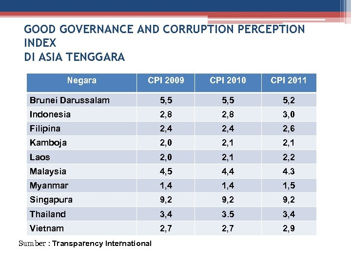 GOOD GOVERNANCE AND CORRUPTION PERCEPTION INDEX DI ASIA TENGGARA Negara CPI 2009 CPI 2010
