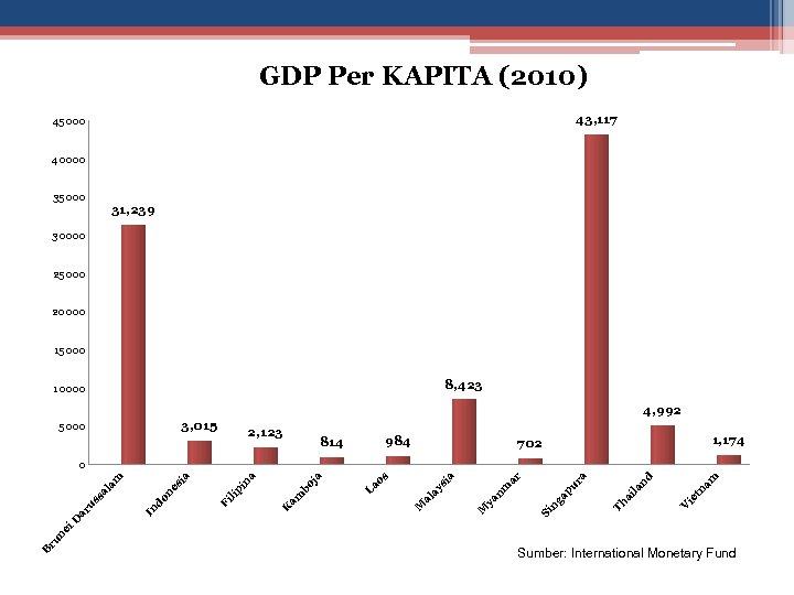 GDP Per KAPITA (2010) 43, 117 45000 40000 35000 31, 239 30000 25000 20000